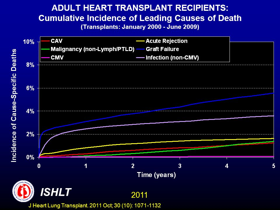 ADULT HEART TRANSPLANT RECIPIENTS: Cumulative Incidence of Leading Causes of Death (Transplants: January 2000 - June 2009) ISHLT 2011 ISHLT J Heart Lu