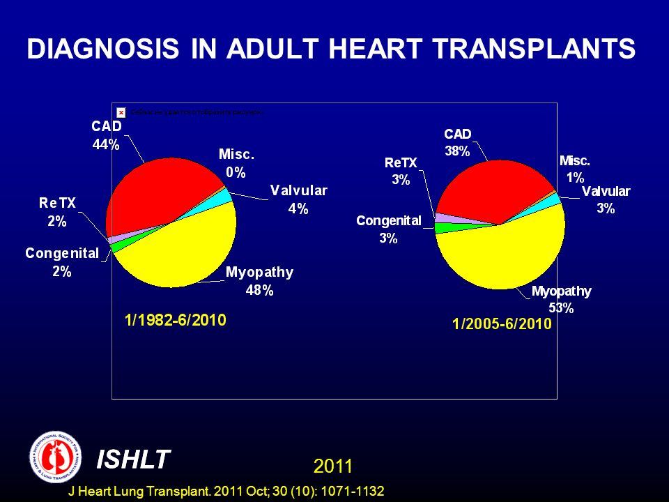 DIAGNOSIS IN ADULT HEART TRANSPLANTS ISHLT 2011 ISHLT J Heart Lung Transplant. 2011 Oct; 30 (10): 1071-1132