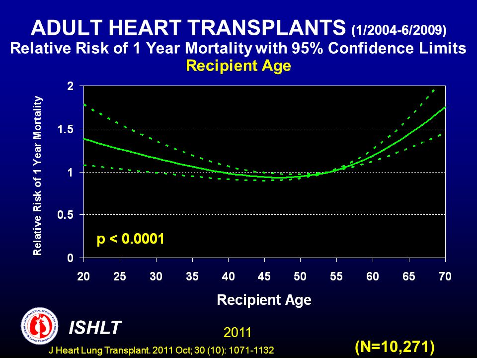 ADULT HEART TRANSPLANTS (1/2004-6/2009) Relative Risk of 1 Year Mortality with 95% Confidence Limits Recipient Age (N=10,271) ISHLT 2011 ISHLT J Heart