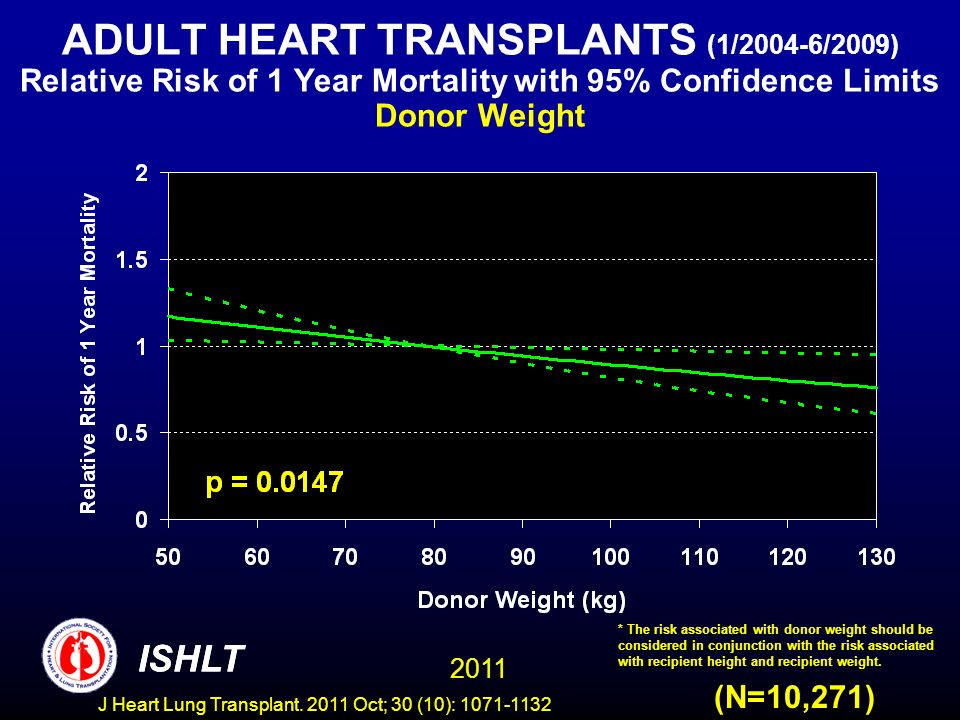 ADULT HEART TRANSPLANTS (1/2004-6/2009) Relative Risk of 1 Year Mortality with 95% Confidence Limits Donor Weight (N=10,271) ISHLT 2011 * The risk ass