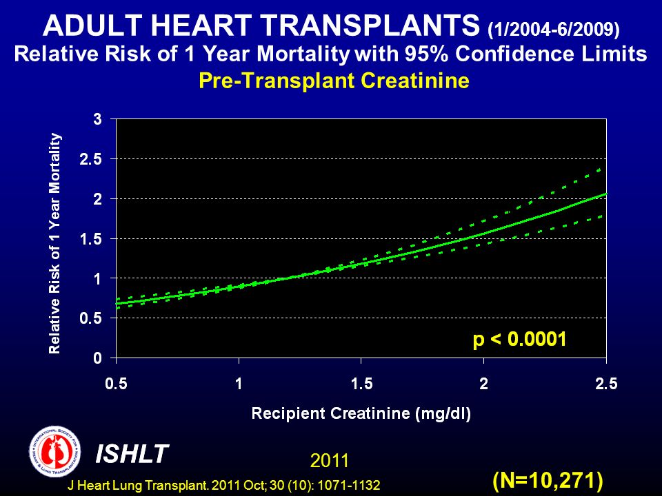 ADULT HEART TRANSPLANTS (1/2004-6/2009) Relative Risk of 1 Year Mortality with 95% Confidence Limits Pre-Transplant Creatinine (N=10,271) ISHLT 2011 I