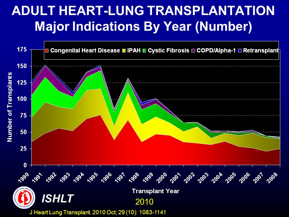 ADULT HEART-LUNG TRANSPLANTATION Major Indications By Year (Number) 2010 ISHLT J Heart Lung Transplant.