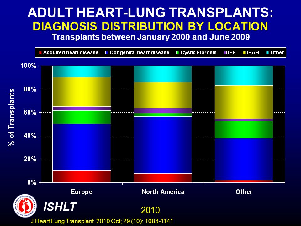 ADULT HEART-LUNG TRANSPLANTS: DIAGNOSIS DISTRIBUTION BY LOCATION Transplants between January 2000 and June 2009 2010 ISHLT J Heart Lung Transplant.