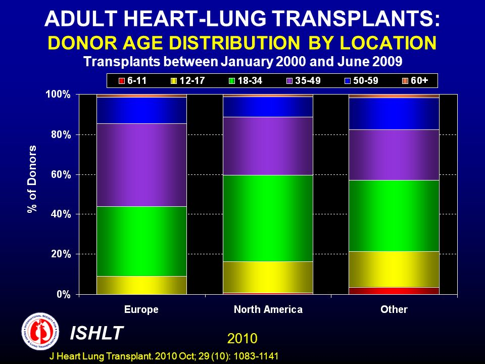 ADULT HEART-LUNG TRANSPLANTS: DONOR AGE DISTRIBUTION BY LOCATION Transplants between January 2000 and June 2009 2010 ISHLT J Heart Lung Transplant.