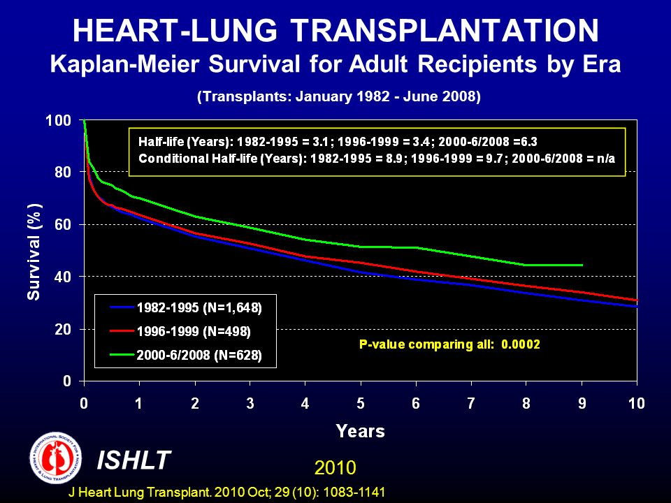 HEART-LUNG TRANSPLANTATION Kaplan-Meier Survival for Adult Recipients by Era (Transplants: January 1982 - June 2008) 2010 ISHLT J Heart Lung Transplant.