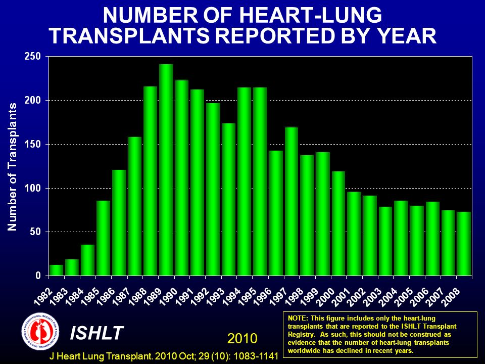 NUMBER OF HEART-LUNG TRANSPLANTS REPORTED BY YEAR NOTE: This figure includes only the heart-lung transplants that are reported to the ISHLT Transplant Registry.