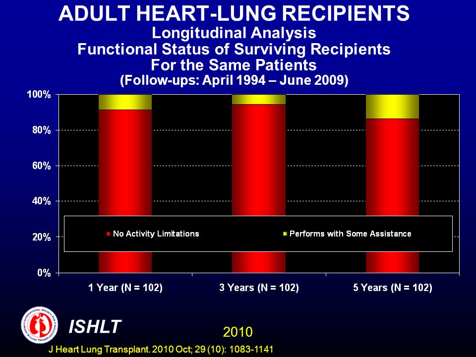 ADULT HEART-LUNG RECIPIENTS Longitudinal Analysis Functional Status of Surviving Recipients For the Same Patients (Follow-ups: April 1994 – June 2009) 2010 ISHLT J Heart Lung Transplant.