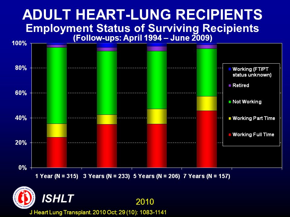 ADULT HEART-LUNG RECIPIENTS Employment Status of Surviving Recipients (Follow-ups: April 1994 – June 2009) 2010 ISHLT J Heart Lung Transplant.