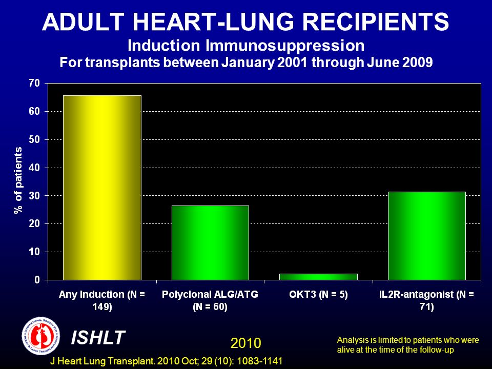 ADULT HEART-LUNG RECIPIENTS Induction Immunosuppression For transplants between January 2001 through June 2009 Analysis is limited to patients who were alive at the time of the follow-up 2010 ISHLT J Heart Lung Transplant.