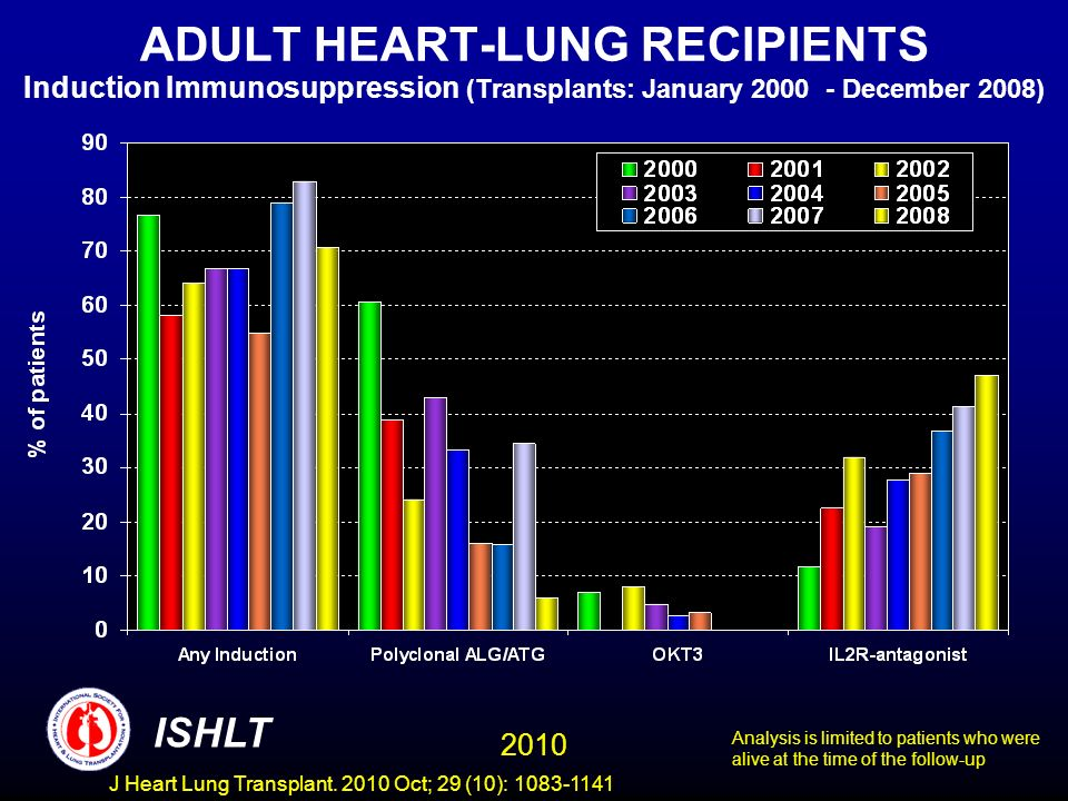 ADULT HEART-LUNG RECIPIENTS Induction Immunosuppression (Transplants: January 2000 - December 2008) Analysis is limited to patients who were alive at the time of the follow-up 2010 ISHLT J Heart Lung Transplant.