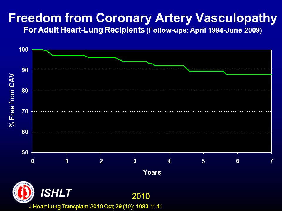 Freedom from Coronary Artery Vasculopathy For Adult Heart-Lung Recipients (Follow-ups: April 1994-June 2009) 2010 ISHLT J Heart Lung Transplant.