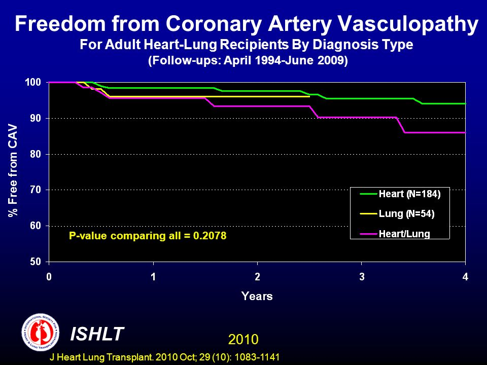 Freedom from Coronary Artery Vasculopathy For Adult Heart-Lung Recipients By Diagnosis Type (Follow-ups: April 1994-June 2009) P-value comparing all = 0.2078 2010 ISHLT J Heart Lung Transplant.