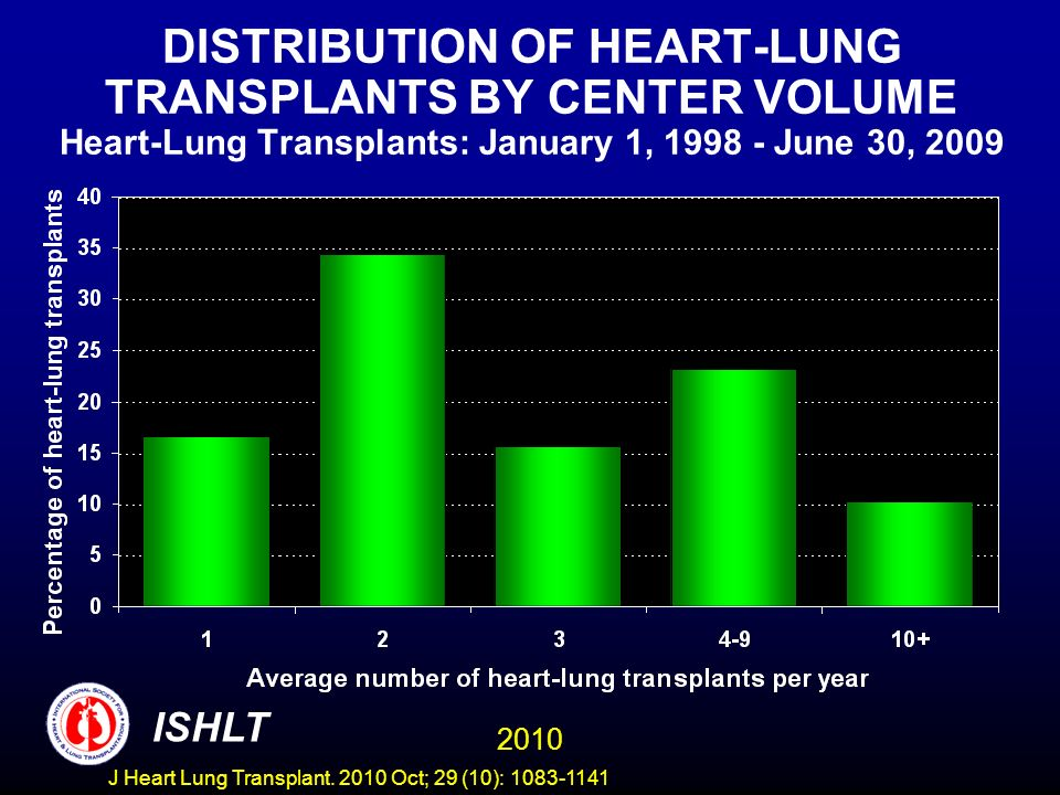 DISTRIBUTION OF HEART-LUNG TRANSPLANTS BY CENTER VOLUME Heart-Lung Transplants: January 1, 1998 - June 30, 2009 2010 ISHLT J Heart Lung Transplant.