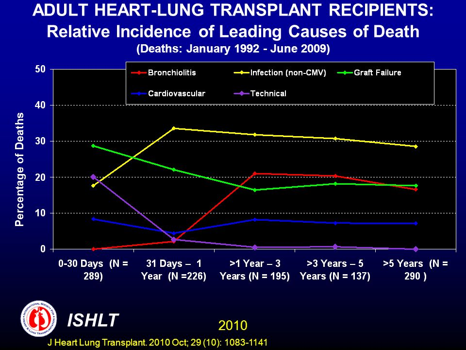ADULT HEART-LUNG TRANSPLANT RECIPIENTS: Relative Incidence of Leading Causes of Death (Deaths: January 1992 - June 2009) 2010 ISHLT J Heart Lung Transplant.