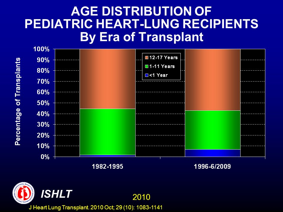 AGE DISTRIBUTION OF PEDIATRIC HEART-LUNG RECIPIENTS By Era of Transplant Percentage of Transplants 2010 ISHLT J Heart Lung Transplant.