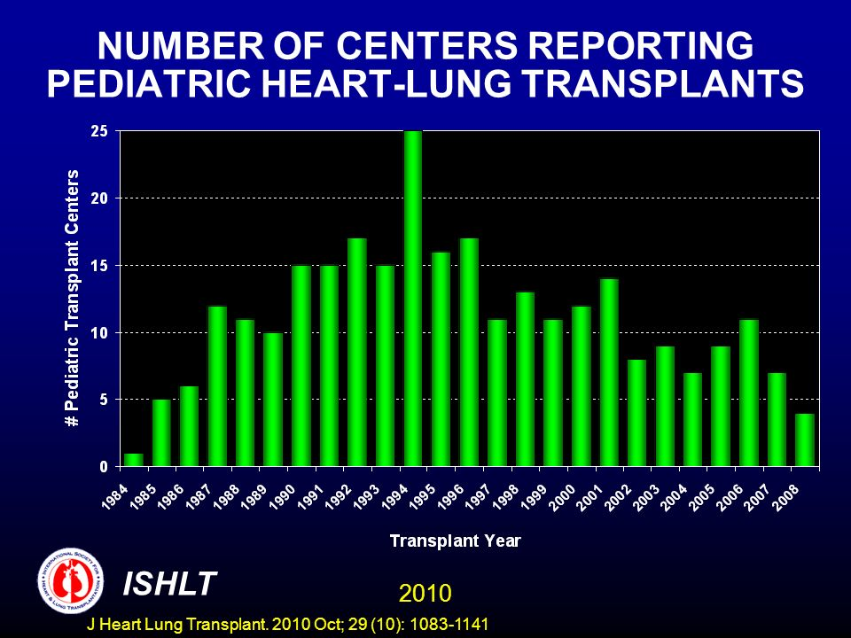 NUMBER OF CENTERS REPORTING PEDIATRIC HEART-LUNG TRANSPLANTS NEED TO UPDATE 2010 ISHLT J Heart Lung Transplant.