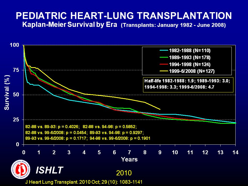 PEDIATRIC HEART-LUNG TRANSPLANTATION Kaplan-Meier Survival by Era (Transplants: January 1982 - June 2008) 2010 ISHLT J Heart Lung Transplant.