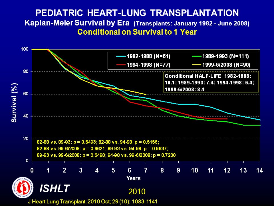PEDIATRIC HEART-LUNG TRANSPLANTATION Kaplan-Meier Survival by Era (Transplants: January 1982 - June 2008) Conditional on Survival to 1 Year 2010 ISHLT J Heart Lung Transplant.