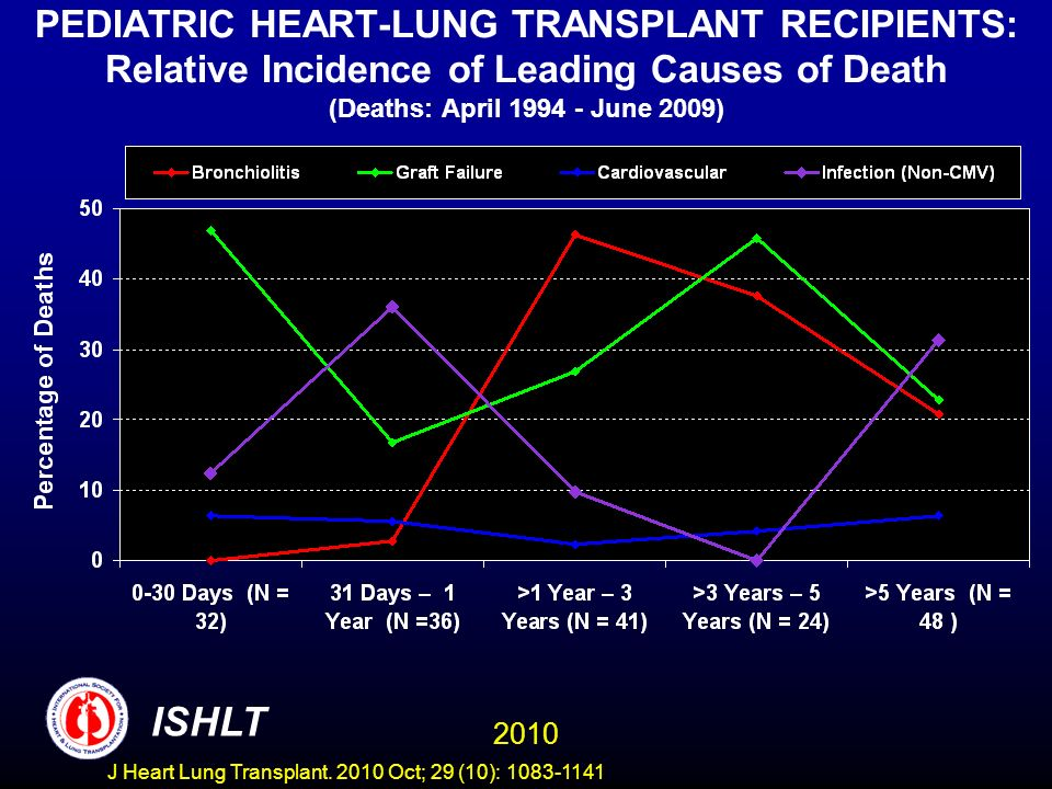 PEDIATRIC HEART-LUNG TRANSPLANT RECIPIENTS: Relative Incidence of Leading Causes of Death (Deaths: April 1994 - June 2009) 2010 ISHLT J Heart Lung Transplant.