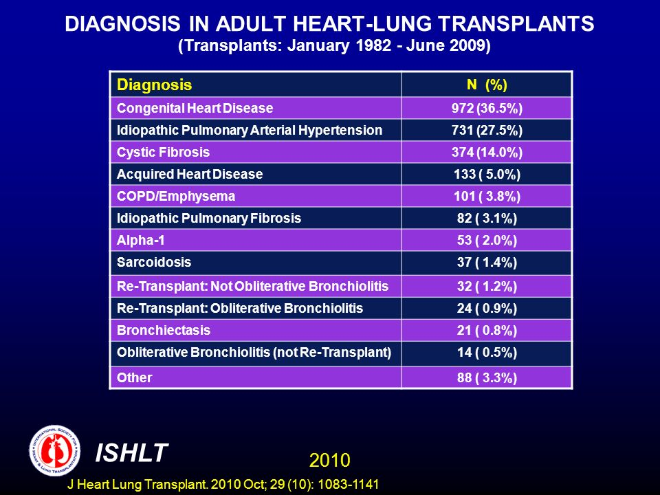 DIAGNOSIS IN ADULT HEART-LUNG TRANSPLANTS (Transplants: January 1982 - June 2009) Diagnosis N (%) Congenital Heart Disease972 (36.5%) Idiopathic Pulmonary Arterial Hypertension731 (27.5%) Cystic Fibrosis374 (14.0%) Acquired Heart Disease133 ( 5.0%) COPD/Emphysema101 ( 3.8%) Idiopathic Pulmonary Fibrosis82 ( 3.1%) Alpha-153 ( 2.0%) Sarcoidosis37 ( 1.4%) Re-Transplant: Not Obliterative Bronchiolitis32 ( 1.2%) Re-Transplant: Obliterative Bronchiolitis24 ( 0.9%) Bronchiectasis21 ( 0.8%) Obliterative Bronchiolitis (not Re-Transplant)14 ( 0.5%) Other88 ( 3.3%) 2010 ISHLT J Heart Lung Transplant.