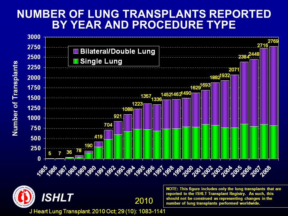 ADULT LUNG RECIPIENTS Maintenance Immunosuppression at Time of Follow-up For follow-ups between January 2002 through June 2009 Analysis limited to patients receiving prednisone NOTE: Different patients are analyzed in Year 1 and Year 5 Analysis is limited to patients who were alive at the time of the follow-up 2010 ISHLT J Heart Lung Transplant.