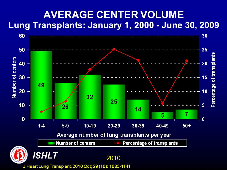 DISTRIBUTION OF TRANSPLANTS BY CENTER VOLUME Lung Transplants: January 1, 2000 - June 30, 2009 2010 ISHLT J Heart Lung Transplant.