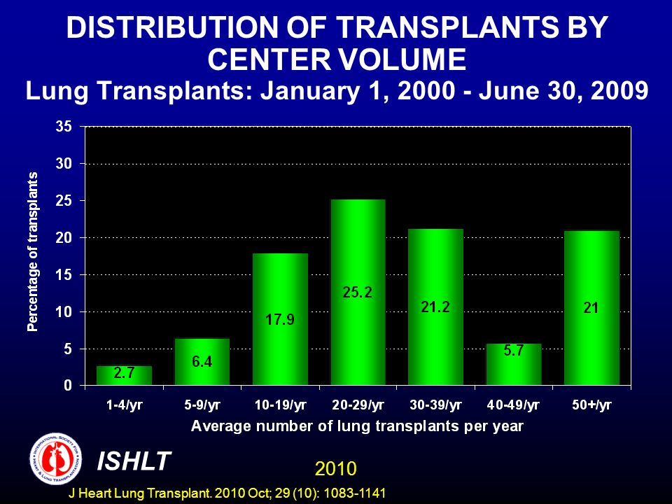 ADULT LUNG TRANSPLANTS (1/1996-6/2004) Risk Factors for 5 Year Mortality Center Volume 2010 ISHLT J Heart Lung Transplant.