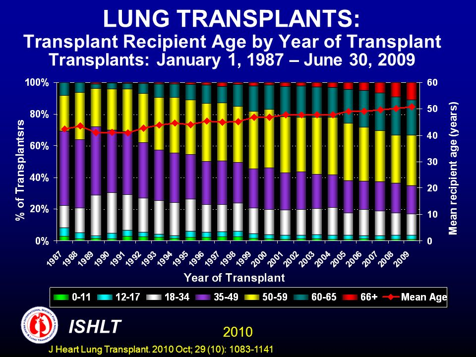 ADULT LUNG TRANSPLANTS (1/1996-6/2004) Risk Factors for 5 Year Mortality Conditional on 1 Year Survival Recipient Age 2010 ISHLT J Heart Lung Transplant.