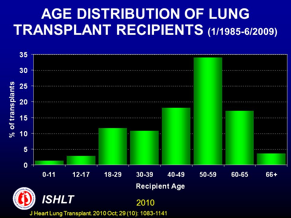 ADULT LUNG TRANSPLANTATION: Distribution of Procedure Type for Major Indications (1993-2008) Year of TX Alpha-1COPDCystic FibrosisIPFIPAH DoubleSingleDoubleSingleDoubleSingleDoubleSingleDoubleSingle 199338.761.316.084.094.95.116.583.553.846.2 199443.057.018.981.186.113.914.086.063.536.5 199545.954.121.478.690.19.928.072.089.310.7 199647.352.726.972.987.013.027.472.682.018.0 199746.453.626.373.792.57.521.878.290.010.0 199848.551.529.071.092.77.320.080.086.813.2 199947.053.028.171.790.89.222.976.786.213.8 200057.742.329.270.894.75.331.768.392.77.3 200160.139.928.571.594.06.030.769.390.010.0 200256.643.438.661.496.23.835.264.889.910.1 200365.434.642.657.495.24.841.958.195.54.5 200473.925.445.454.696.23.844.655.494.55.5 200578.022.049.850.197.72.346.453.690.69.4 200676.323.758.541.399.20.849.450.6100.00.0 200786.913.164.835.297.12.948.951.194.06.0 200880.619.465.834.297.82.252.048.094.75.3 2010 ISHLT J Heart Lung Transplant.