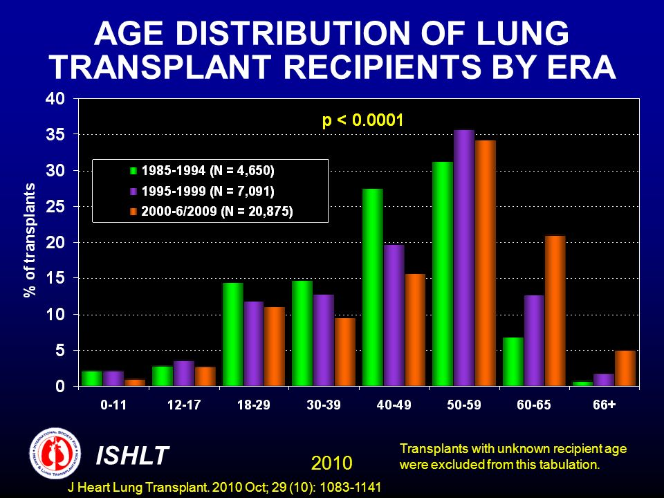 MALIGNANCY POST-LUNG TRANSPLANTATION FOR ADULTS Cumulative Prevalence in Survivors (Follow-ups: April 1994 - June 2009) Malignancy/Type1-Year Survivors5-Year Survivors10-Year Survivors No Malignancy 12,669 (96.4%)3,406 (87.0%)451 (71.8%) Malignancy (all types combined) 470 (3.6%)510 (13.0%)177 (28.2%) Malignancy Type* Skin 127306114 Lymph 1957231 Other 12915852 Type Not Reported 1980 * Recipients may have experienced more than one type of malignancy so sum of individual malignancy types may be greater than total number with malignancy.