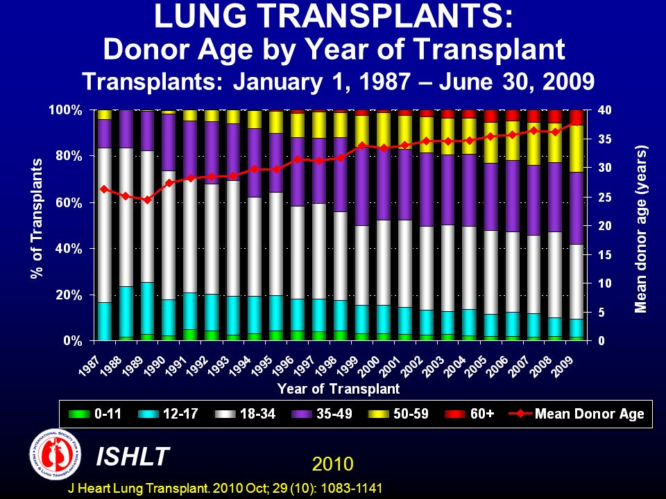 ADULT LUNG TRANSPLANTS (1996-6/2004) Risk Factors for 5 Year Mortality (N=7,609) Reference group = COPD/Emphysema, Single lung 2010 ISHLT J Heart Lung Transplant.