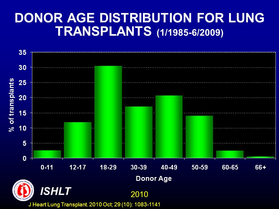 ADULT LUNG TRANSPLANTATION Kaplan-Meier Survival by Procedure Type and Era (Transplants: January 1990 – June 2008) Diagnosis: Emphysema/COPD, Double Lung 2010 ISHLT J Heart Lung Transplant.