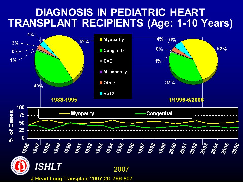 DIAGNOSIS IN PEDIATRIC HEART TRANSPLANT RECIPIENTS (Age: 1-10 Years) /1996-6/2006 % of Cases ISHLT 2007 J Heart Lung Transplant 2007;26: