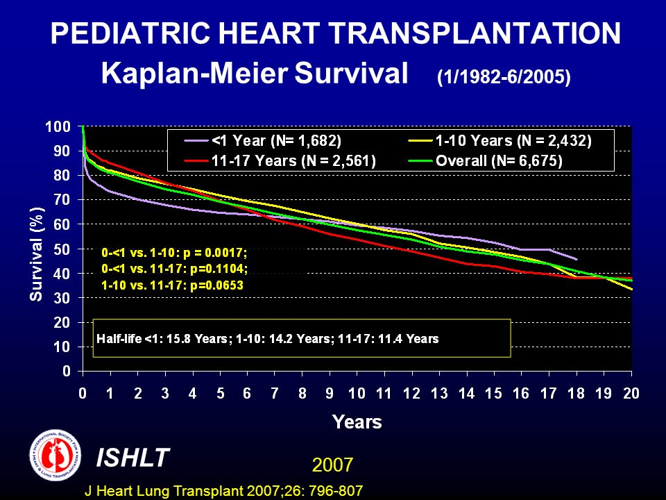 PEDIATRIC HEART TRANSPLANTATION Kaplan-Meier Survival (1/1982-6/2005) Survival (%) ISHLT 2007 J Heart Lung Transplant 2007;26: