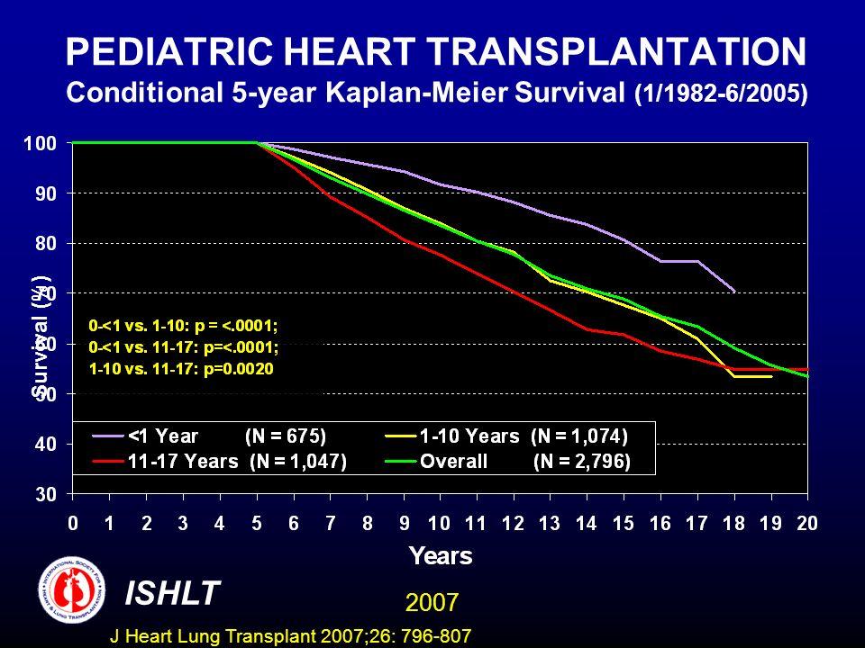PEDIATRIC HEART TRANSPLANTATION Conditional 5-year Kaplan-Meier Survival (1/1982-6/2005) Survival (%) ISHLT 2007 J Heart Lung Transplant 2007;26: 796-807