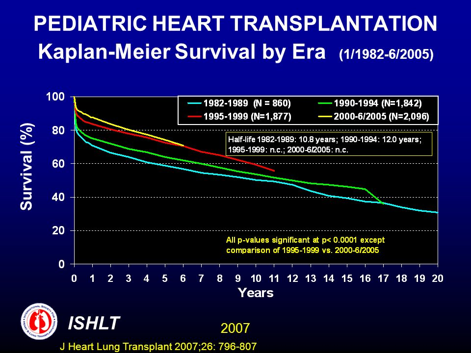 PEDIATRIC HEART TRANSPLANTATION Kaplan-Meier Survival by Era (1/1982-6/2005) Survival (%) ISHLT 2007 J Heart Lung Transplant 2007;26: