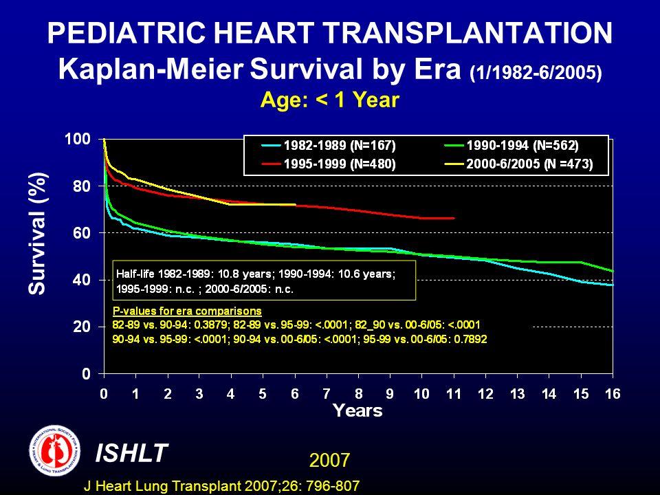 PEDIATRIC HEART TRANSPLANTATION Kaplan-Meier Survival by Era (1/1982-6/2005) Age: < 1 Year Survival (%) ISHLT 2007 J Heart Lung Transplant 2007;26: 796-807