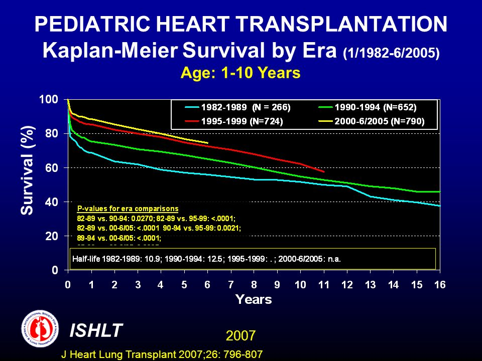 PEDIATRIC HEART TRANSPLANTATION Kaplan-Meier Survival by Era (1/1982-6/2005) Age: 1-10 Years Survival (%) ISHLT 2007 J Heart Lung Transplant 2007;26: