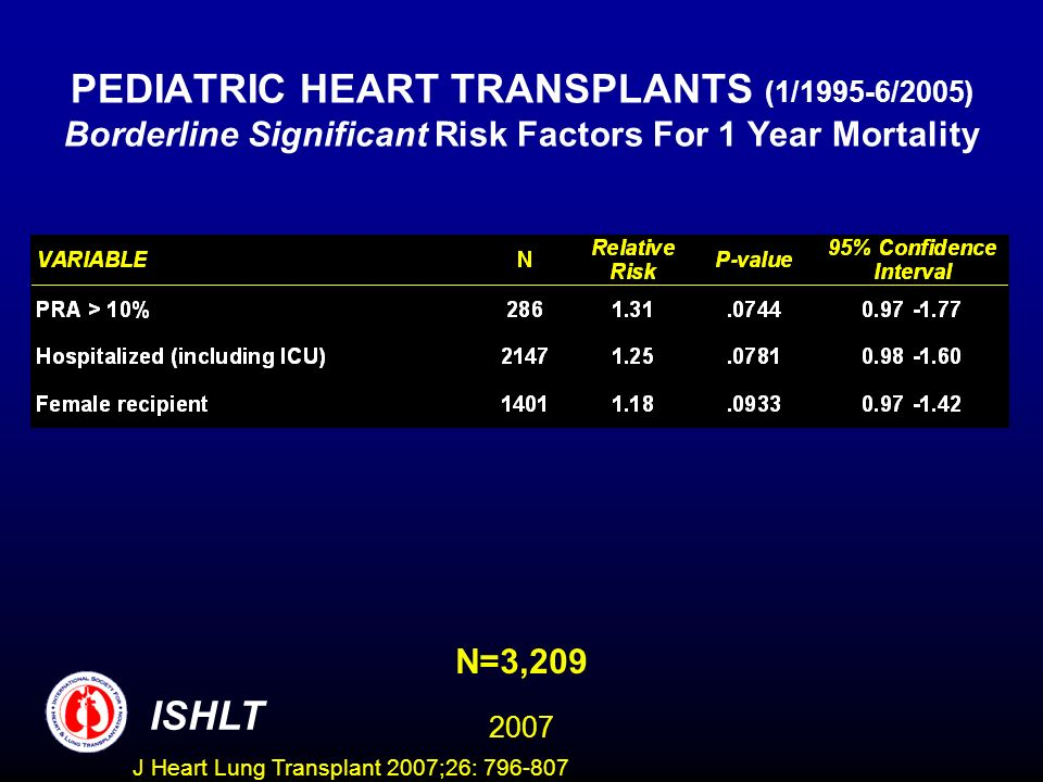 PEDIATRIC HEART TRANSPLANTS (1/1995-6/2005) Borderline Significant Risk Factors For 1 Year Mortality N=3,209 ISHLT 2007 J Heart Lung Transplant 2007;26: