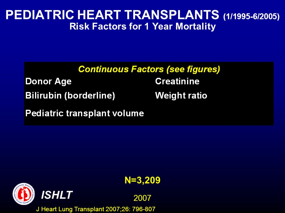 PEDIATRIC HEART TRANSPLANTS (1/1995-6/2005) Risk Factors for 1 Year Mortality ISHLT 2007 N=3,209 J Heart Lung Transplant 2007;26: 796-807