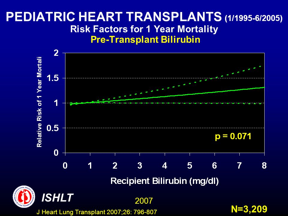 PEDIATRIC HEART TRANSPLANTS (1/1995-6/2005) Risk Factors for 1 Year Mortality Pre-Transplant Bilirubin ISHLT 2007 N=3,209 J Heart Lung Transplant 2007;26: