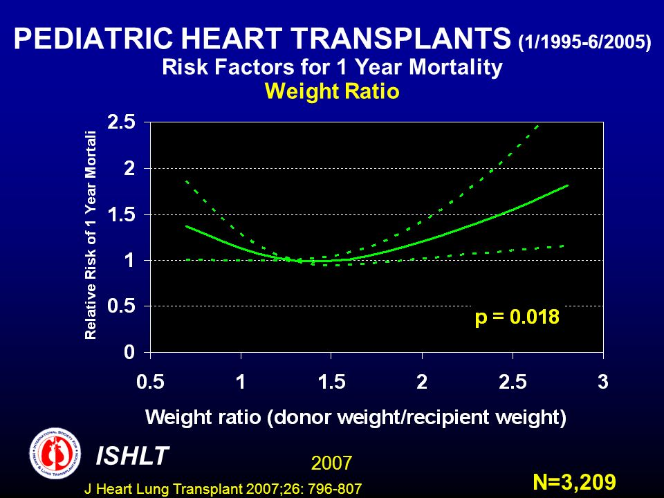 PEDIATRIC HEART TRANSPLANTS (1/1995-6/2005) Risk Factors for 1 Year Mortality Weight Ratio ISHLT 2007 N=3,209 J Heart Lung Transplant 2007;26:
