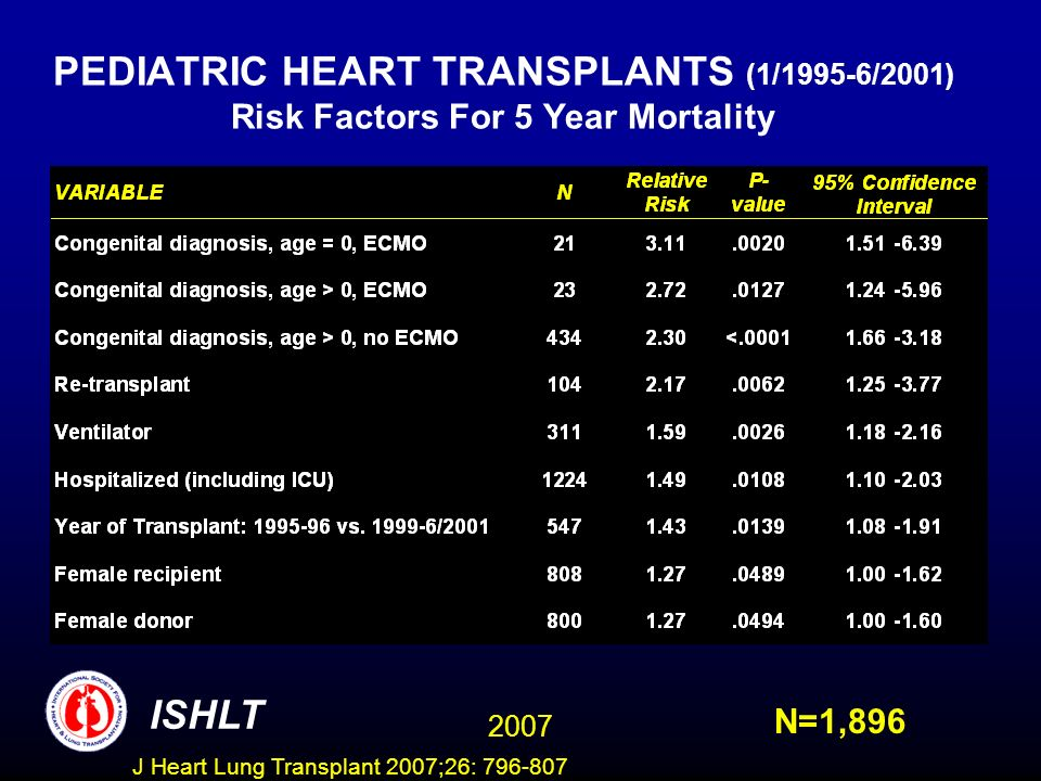 PEDIATRIC HEART TRANSPLANTS (1/1995-6/2001) Risk Factors For 5 Year Mortality N=1,896 ISHLT 2007 J Heart Lung Transplant 2007;26: