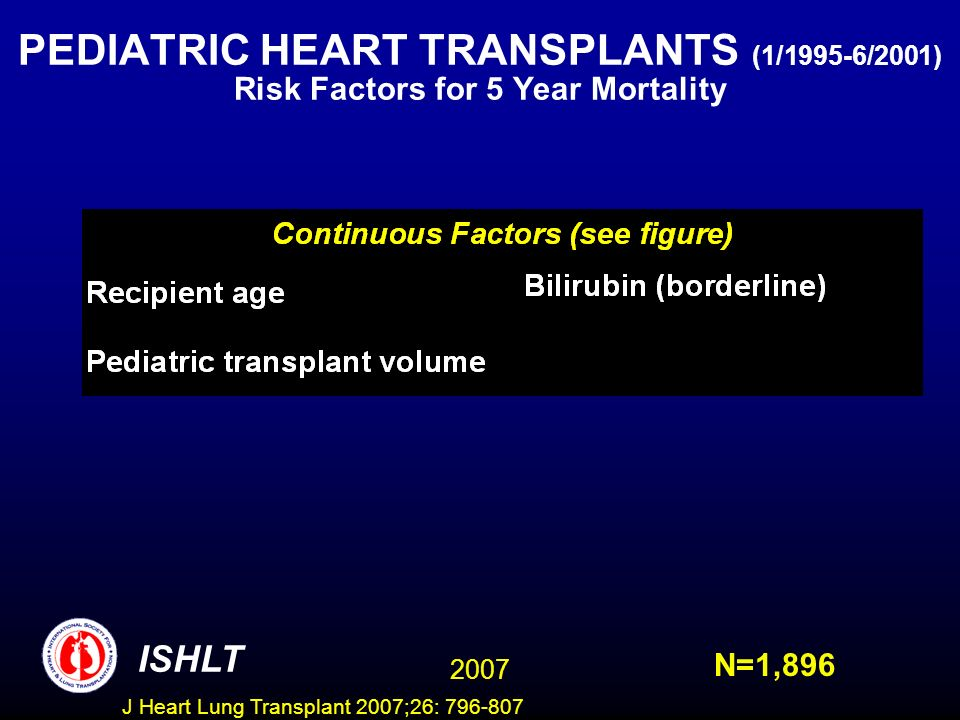 PEDIATRIC HEART TRANSPLANTS (1/1995-6/2001) Risk Factors for 5 Year Mortality ISHLT 2007 N=1,896 J Heart Lung Transplant 2007;26: