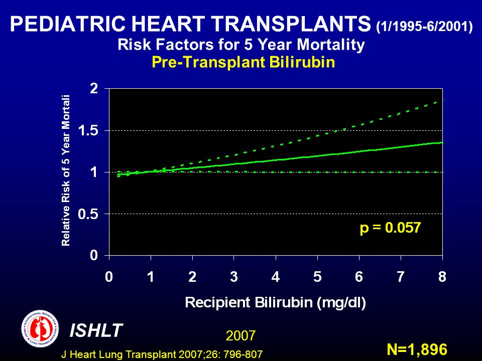 PEDIATRIC HEART TRANSPLANTS (1/1995-6/2001) Risk Factors for 5 Year Mortality Pre-Transplant Bilirubin ISHLT 2007 N=1,896 J Heart Lung Transplant 2007;26: