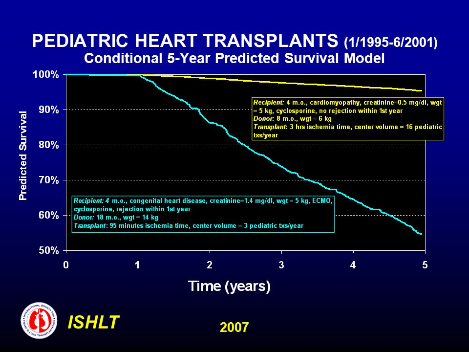 PEDIATRIC HEART TRANSPLANTS (1/1995-6/2001) Conditional 5-Year Predicted Survival Model ISHLT 2007