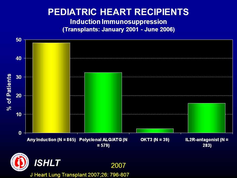 PEDIATRIC HEART RECIPIENTS Induction Immunosuppression (Transplants: January June 2006) % of Patients ISHLT 2007 J Heart Lung Transplant 2007;26: