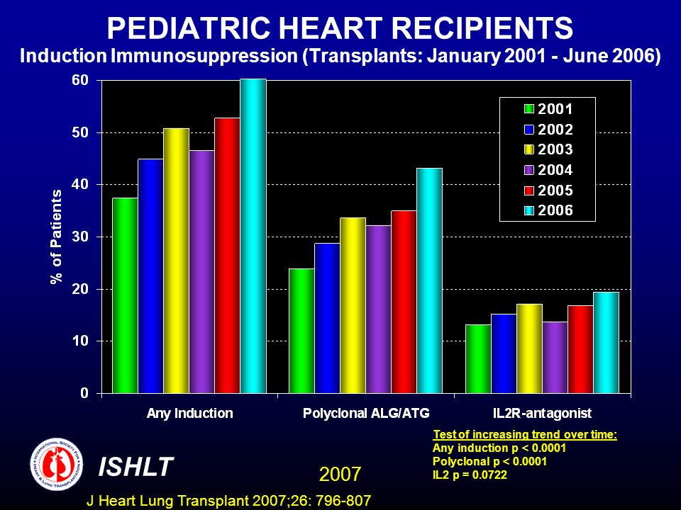PEDIATRIC HEART RECIPIENTS Induction Immunosuppression (Transplants: January 2001 - June 2006) ISHLT 2007 Test of increasing trend over time: Any indu