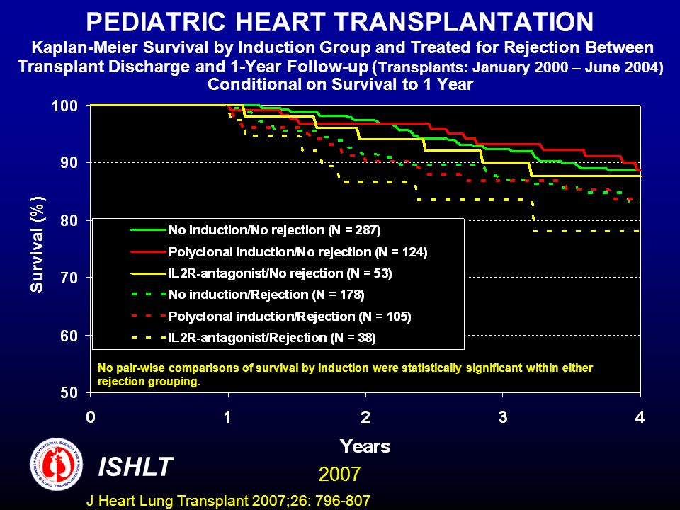 PEDIATRIC HEART TRANSPLANTATION Kaplan-Meier Survival by Induction Group and Treated for Rejection Between Transplant Discharge and 1-Year Follow-up ( Transplants: January 2000 – June 2004) Conditional on Survival to 1 Year Survival (%) No pair-wise comparisons of survival by induction were statistically significant within either rejection grouping.