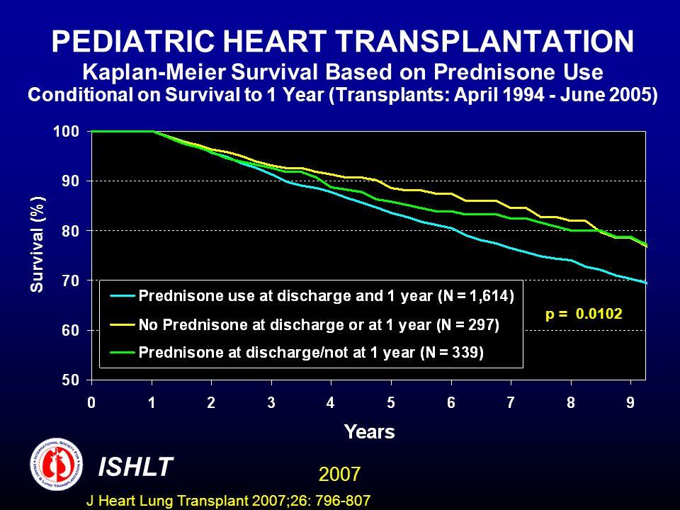 PEDIATRIC HEART TRANSPLANTATION Kaplan-Meier Survival Based on Prednisone Use Conditional on Survival to 1 Year (Transplants: April 1994 - June 2005) p = 0.0102 Survival (%) ISHLT 2007 J Heart Lung Transplant 2007;26: 796-807